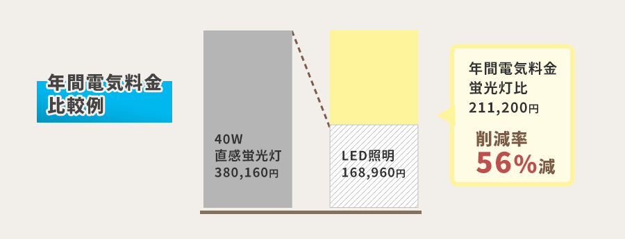 年間電気k料金比較例